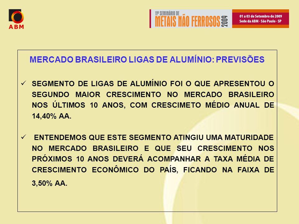 MERCADO BRASILEIRO LIGAS DE ALUMÍNIO: PREVISÕES