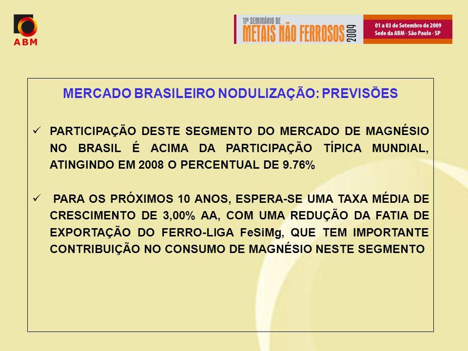 MERCADO BRASILEIRO NODULIZAÇÃO: PREVISÕES