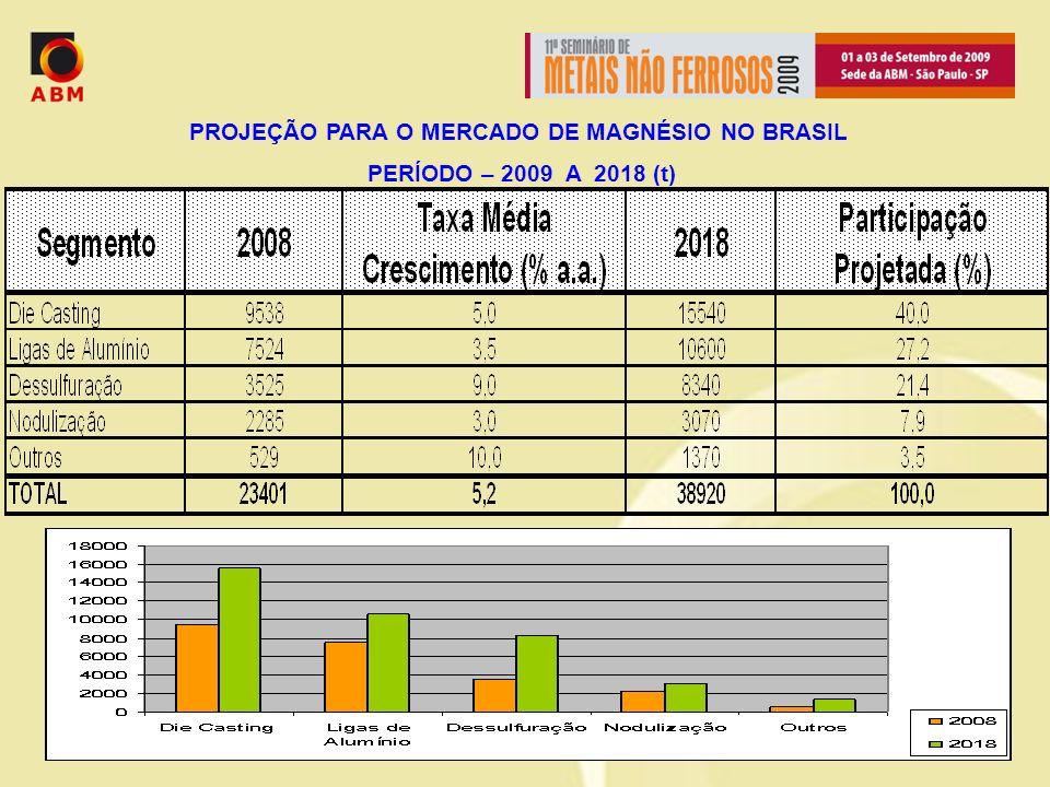 PROJEÇÃO PARA O MERCADO DE MAGNÉSIO NO BRASIL