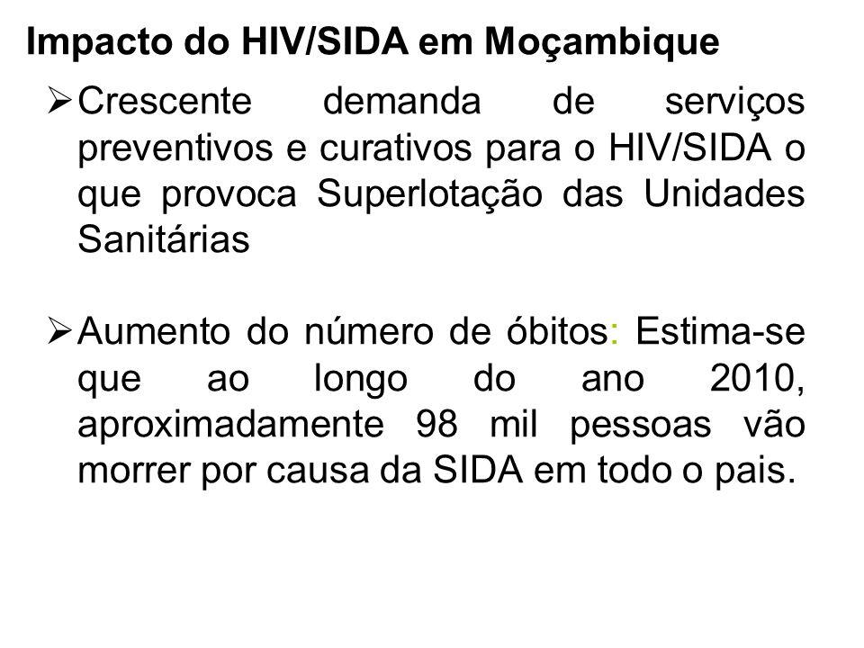 Impacto do HIV/SIDA em Moçambique