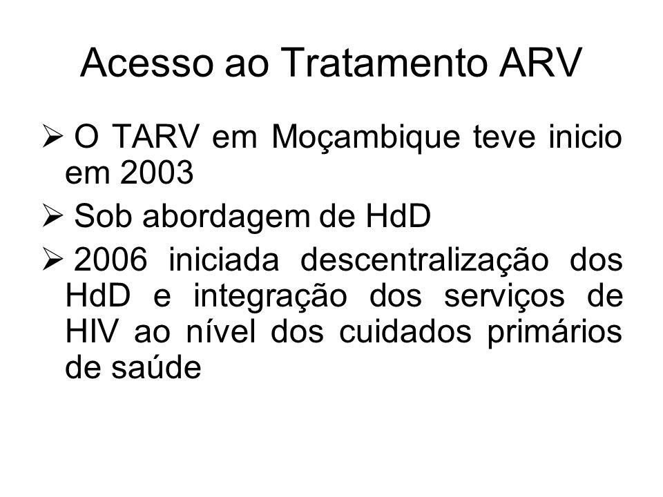 Acesso ao Tratamento ARV