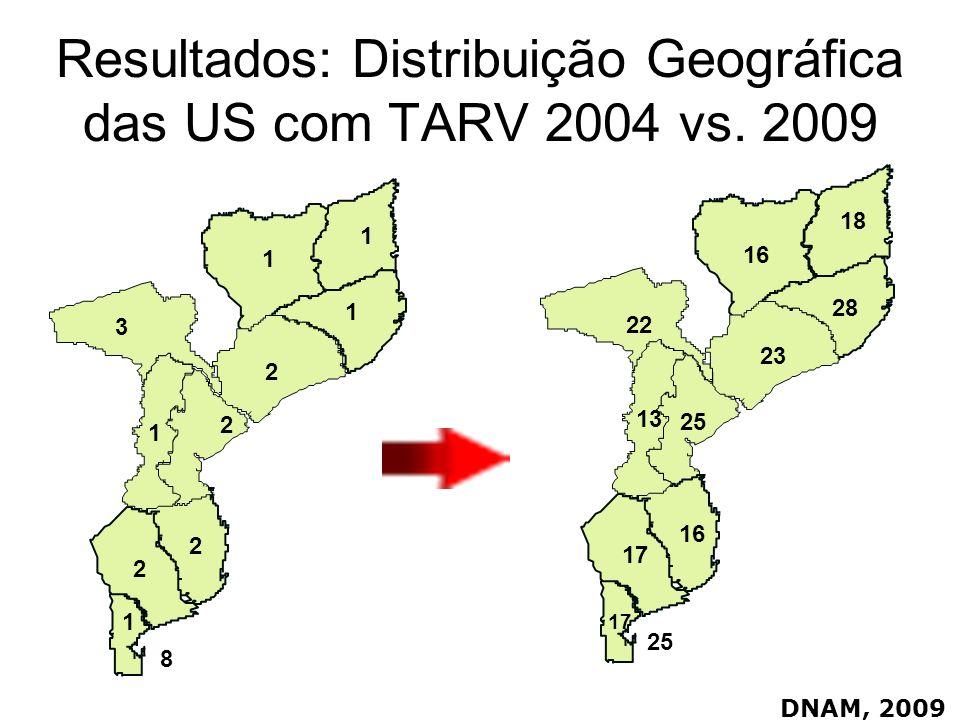 Resultados: Distribuição Geográfica das US com TARV 2004 vs. 2009