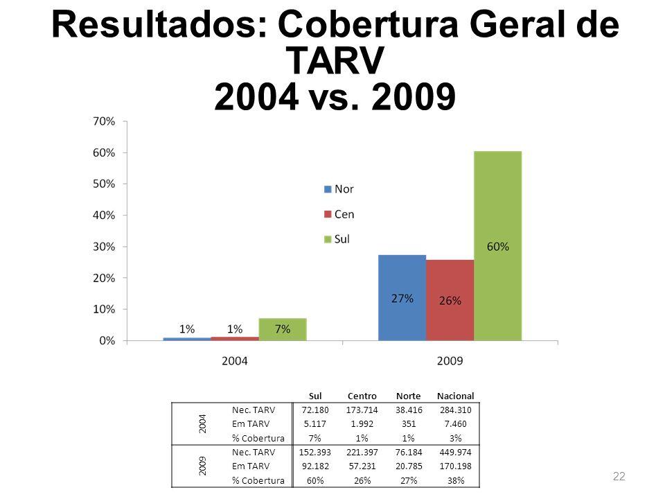 Resultados: Cobertura Geral de TARV