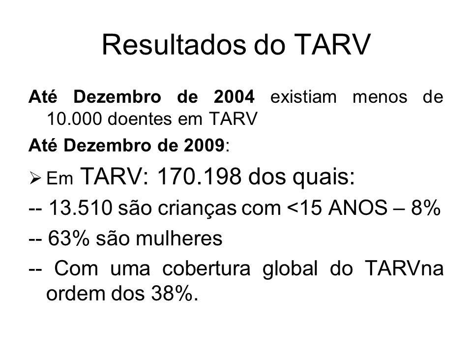 Resultados do TARV -- 13.510 são crianças com <15 ANOS – 8%