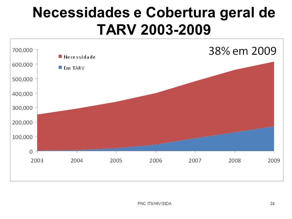 Necessidades e Cobertura geral de TARV 2003-2009
