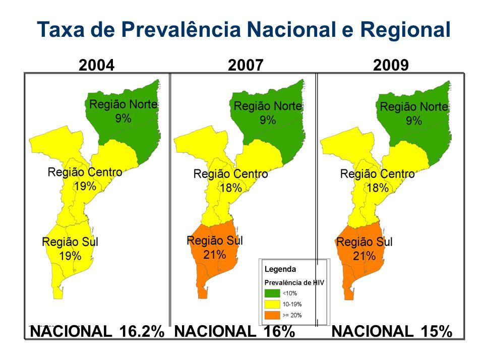 Taxa de Prevalência Nacional e Regional