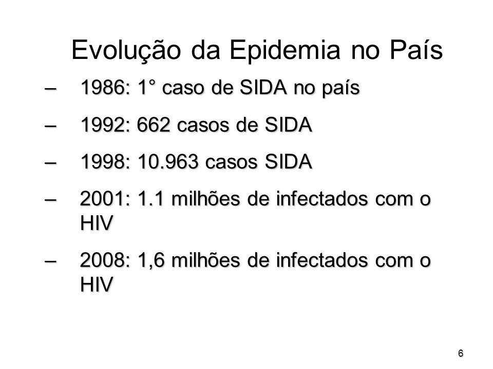 Evolução da Epidemia no País