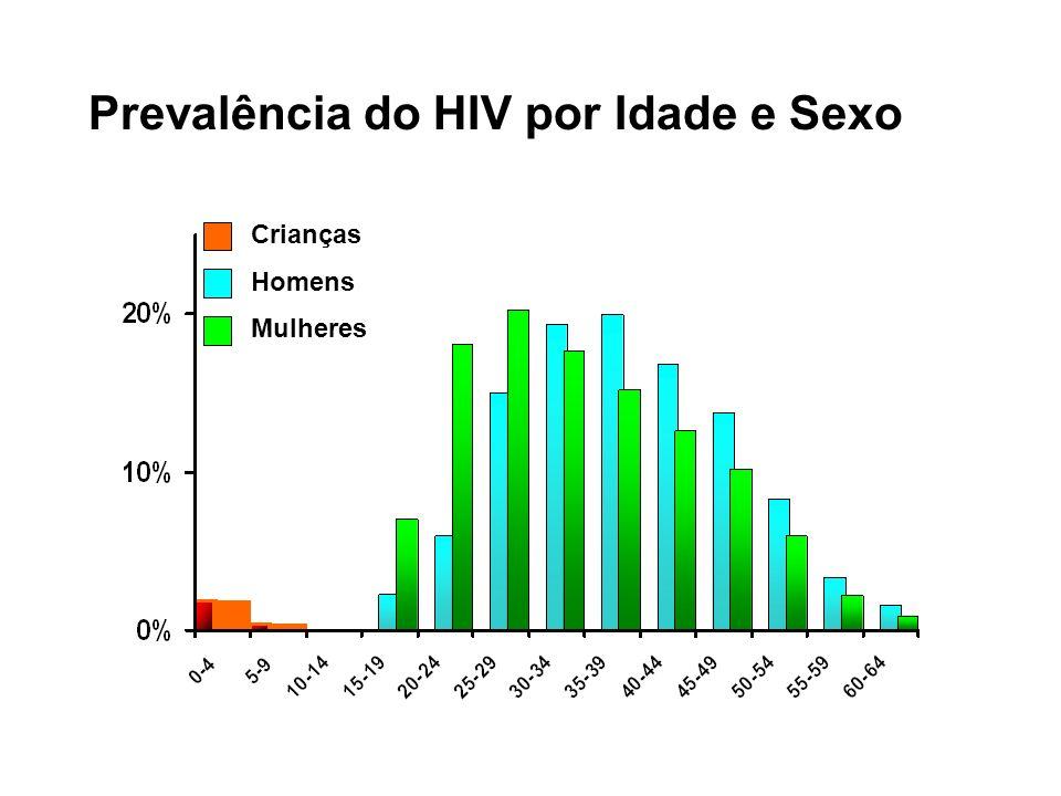 Prevalência do HIV por Idade e Sexo