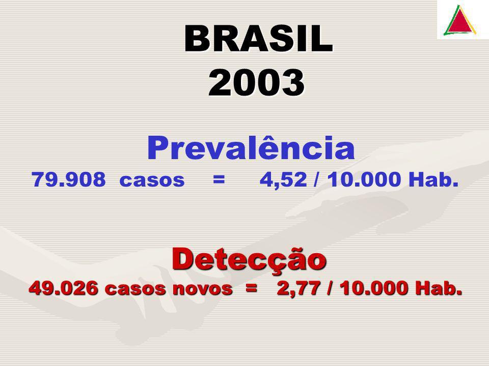 2003 BRASIL Detecção Prevalência 79.908 casos = 4,52 / 10.000 Hab.