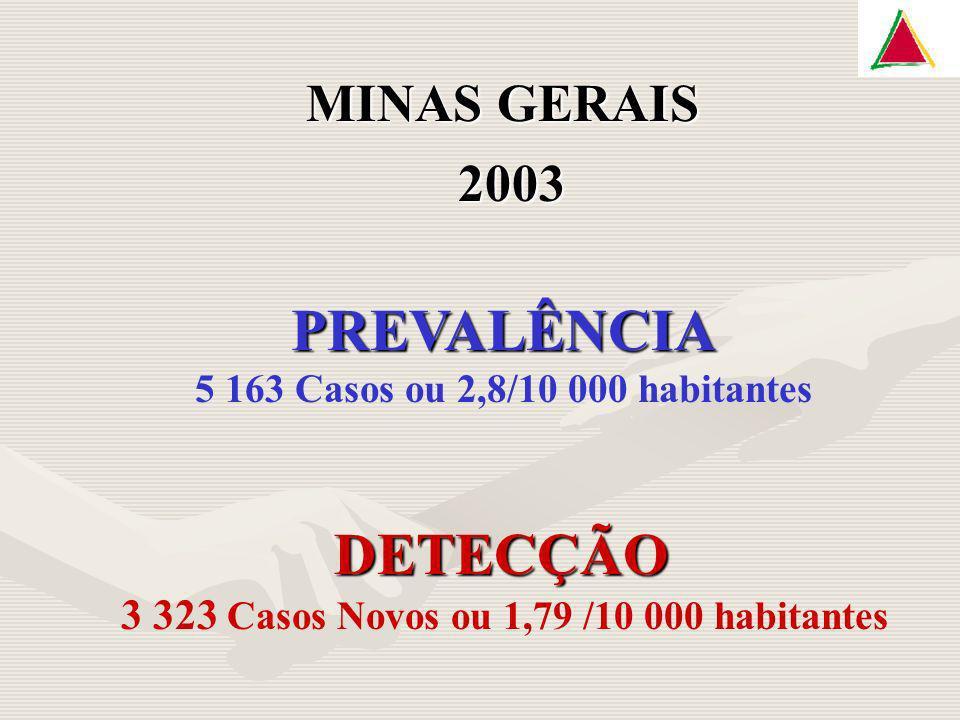 3 323 Casos Novos ou 1,79 /10 000 habitantes