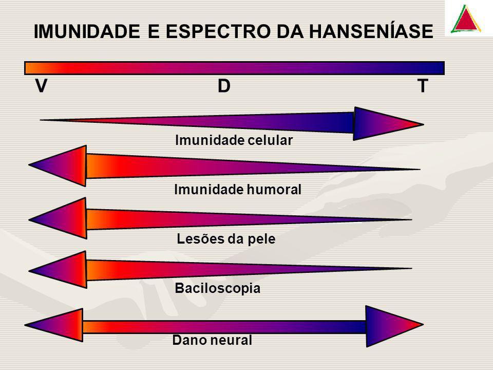IMUNIDADE E ESPECTRO DA HANSENÍASE