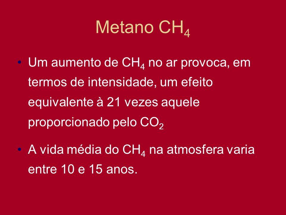 Metano CH4 Um aumento de CH4 no ar provoca, em termos de intensidade, um efeito equivalente à 21 vezes aquele proporcionado pelo CO2.