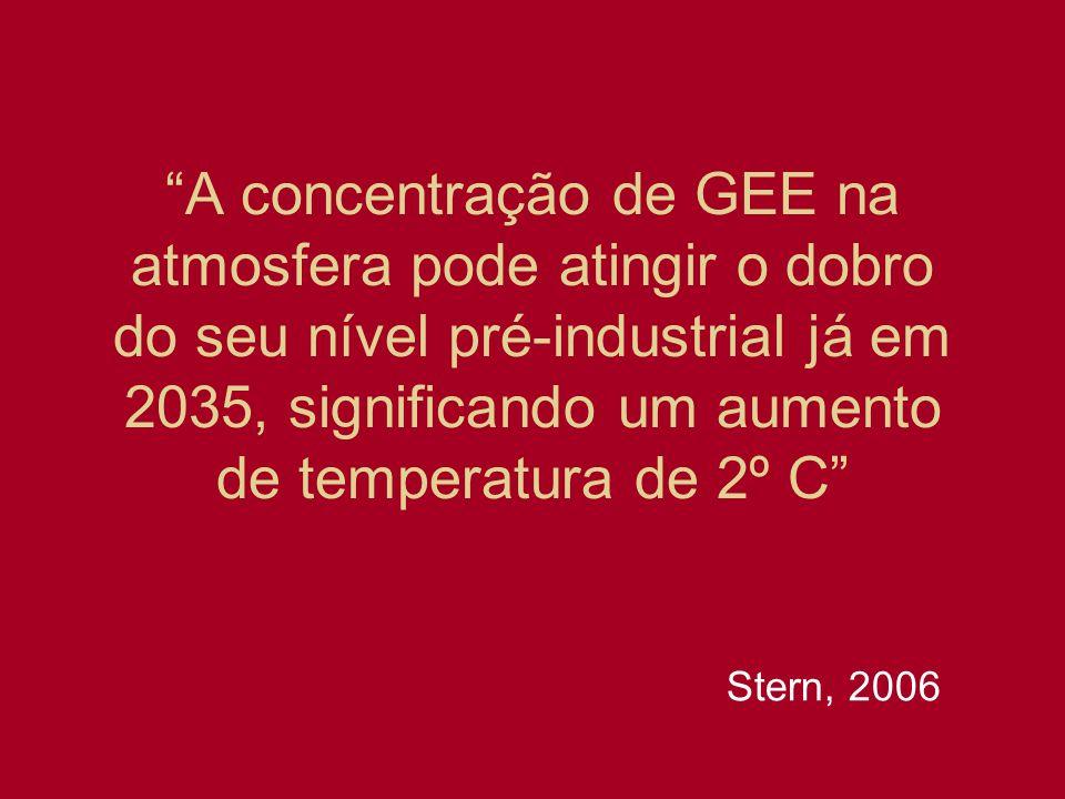 A concentração de GEE na atmosfera pode atingir o dobro do seu nível pré-industrial já em 2035, significando um aumento de temperatura de 2º C