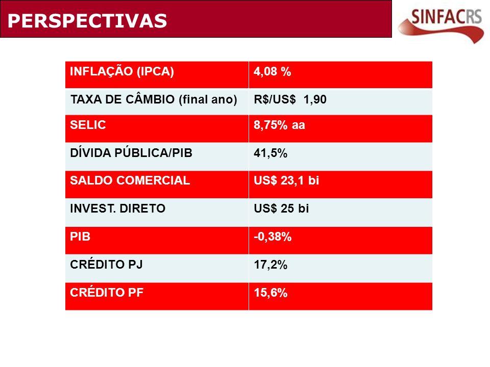 PERSPECTIVAS INFLAÇÃO (IPCA) 4,08 % TAXA DE CÂMBIO (final ano)