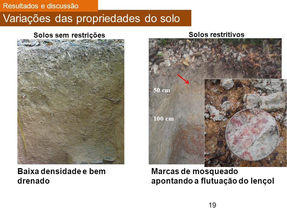 Variações das propriedades do solo
