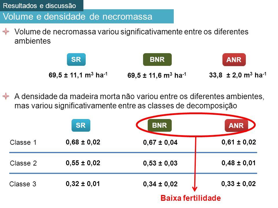 Volume e densidade de necromassa