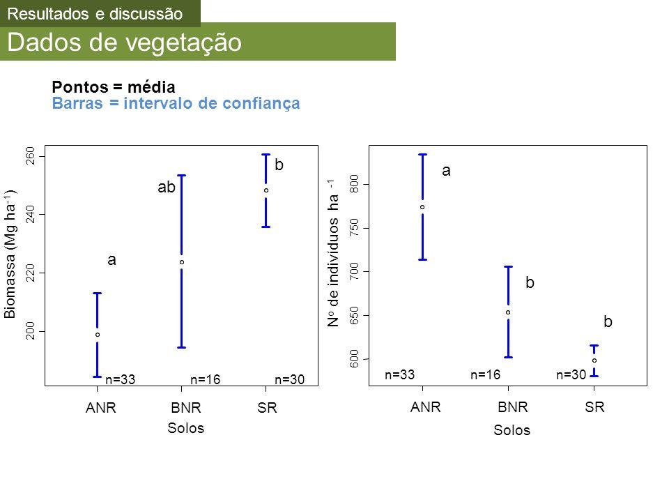 Dados de vegetação Resultados e discussão Pontos = média