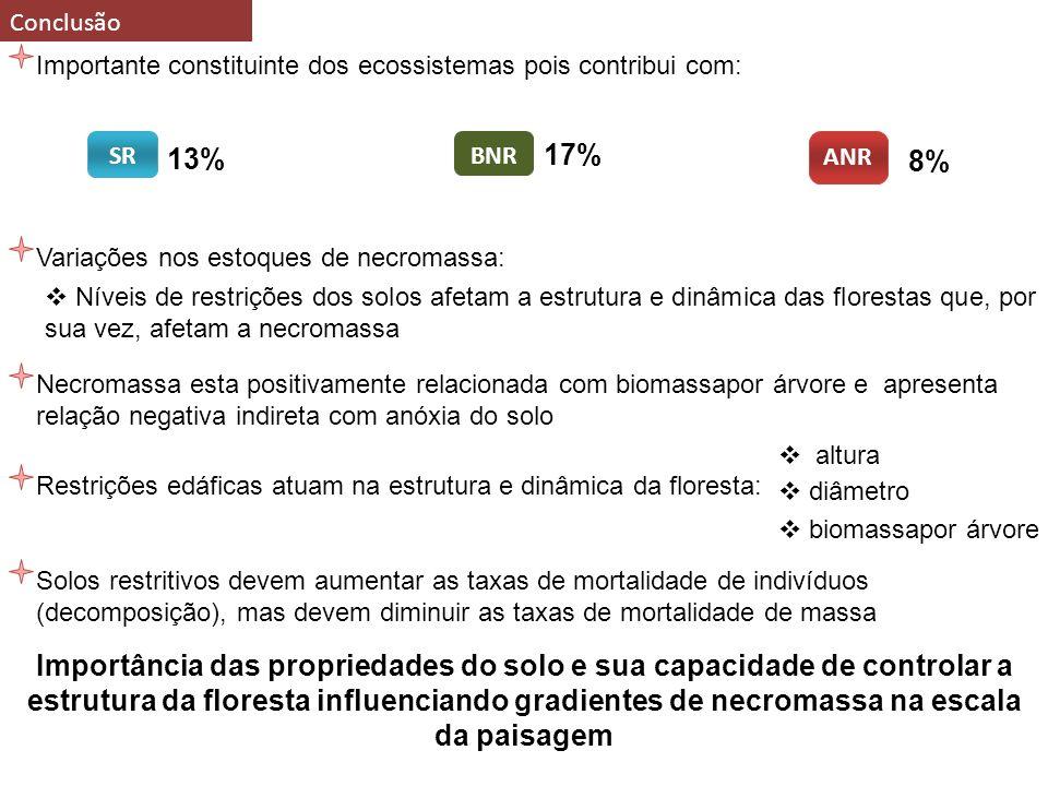 3333 Termina com: o que auxilia na determinação do balanço total de carbono das florestas da Amazônia.