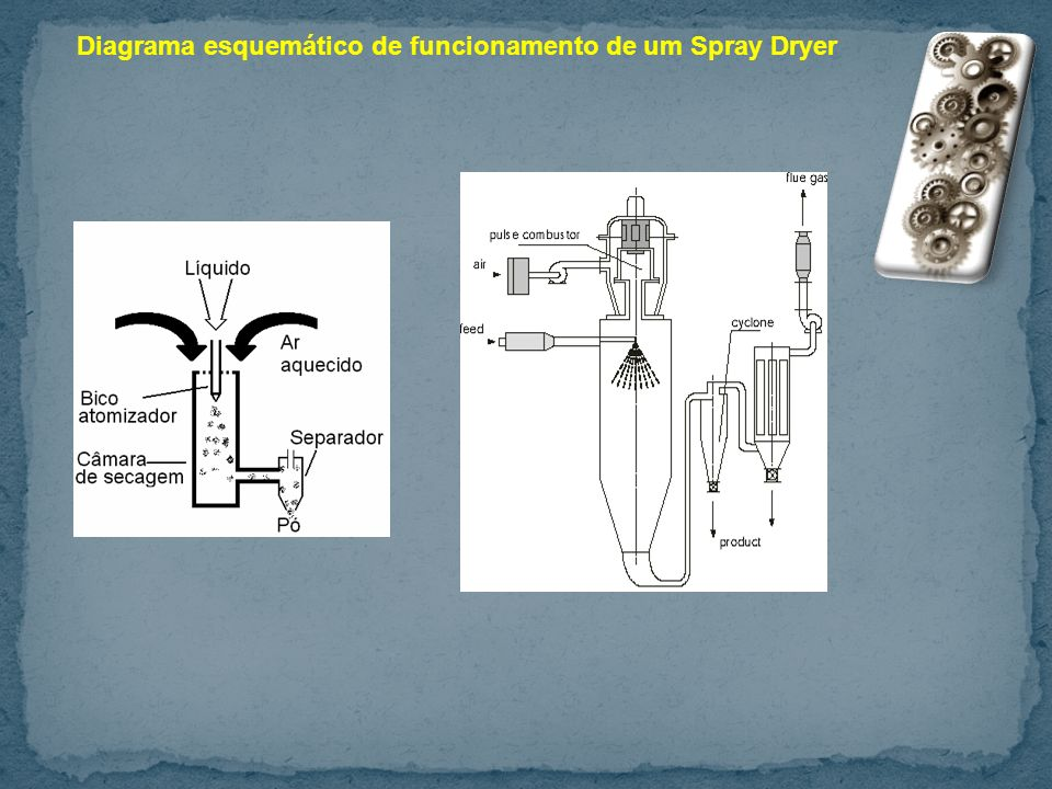 Diagrama esquemático de funcionamento de um Spray Dryer