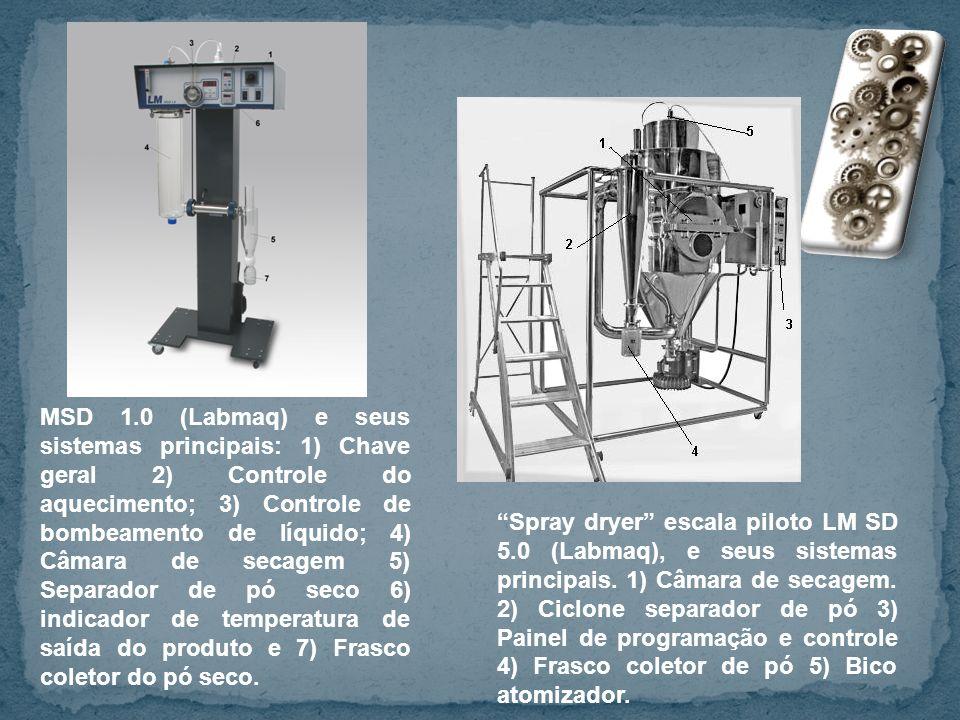 MSD 1.0 (Labmaq) e seus sistemas principais: 1) Chave geral 2) Controle do aquecimento; 3) Controle de bombeamento de líquido; 4) Câmara de secagem 5) Separador de pó seco 6) indicador de temperatura de saída do produto e 7) Frasco coletor do pó seco.