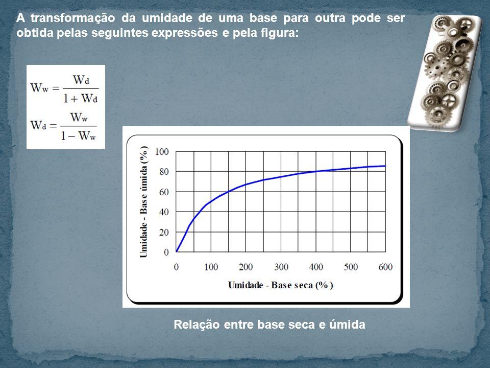 A transformação da umidade de uma base para outra pode ser obtida pelas seguintes expressões e pela figura: