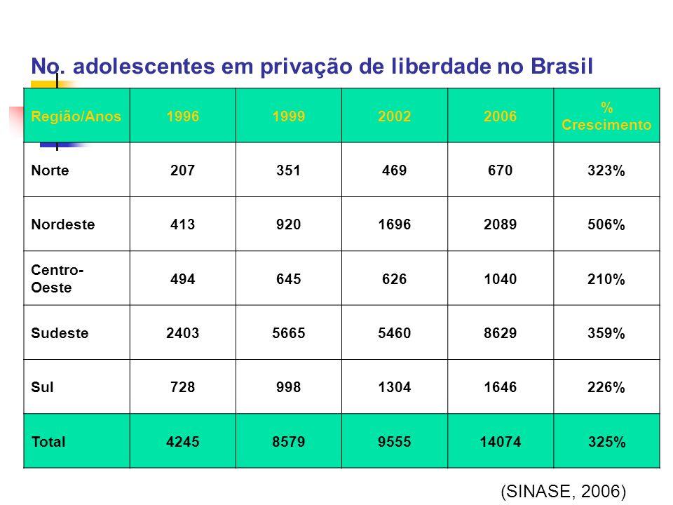 No. adolescentes em privação de liberdade no Brasil