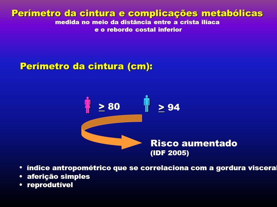   Perímetro da cintura e complicações metabólicas