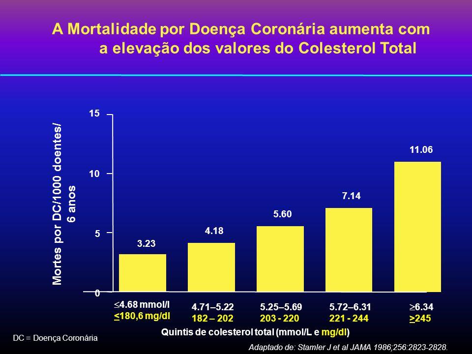 A Mortalidade por Doença Coronária aumenta com