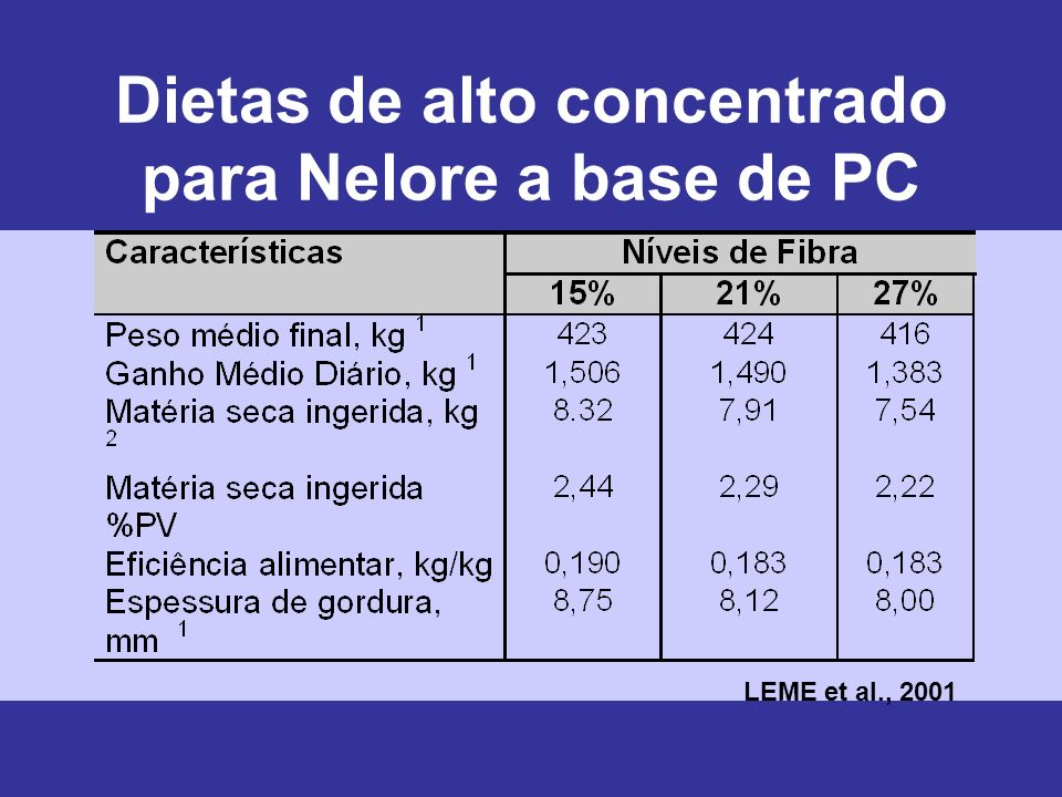 Dietas de alto concentrado para Nelore a base de PC