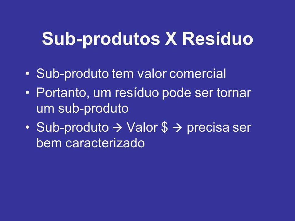 Sub-produtos X Resíduo