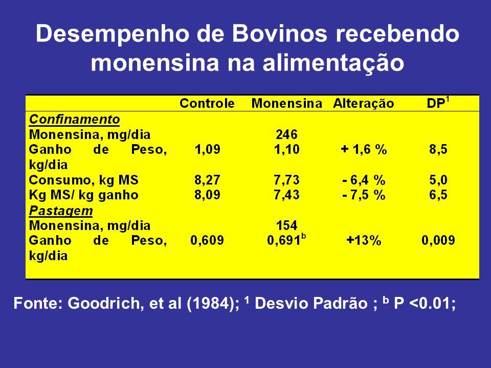 Desempenho de Bovinos recebendo monensina na alimentação