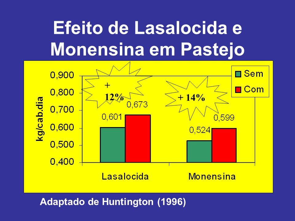 Efeito de Lasalocida e Monensina em Pastejo