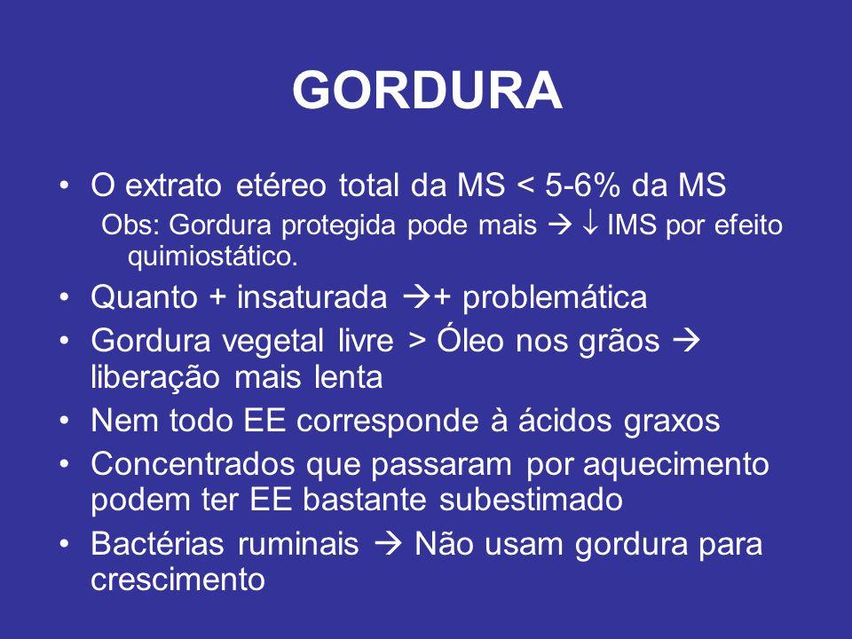 GORDURA O extrato etéreo total da MS < 5-6% da MS