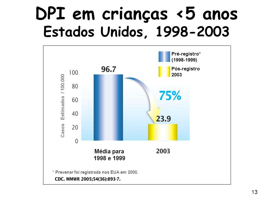 DPI em crianças <5 anos Estados Unidos, 1998-2003