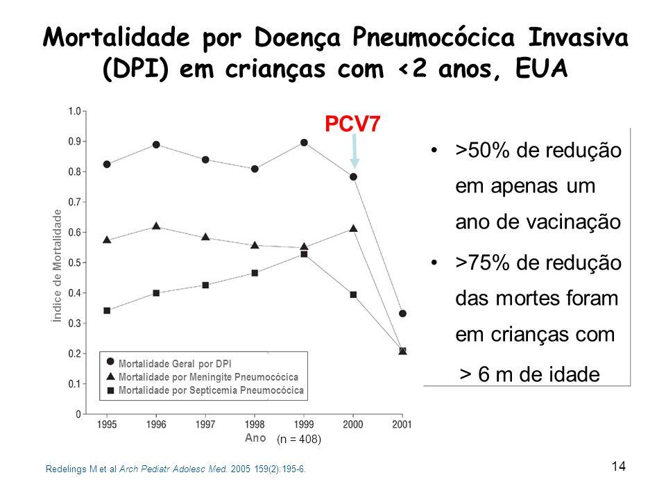 Mortalidade por Doença Pneumocócica Invasiva (DPI) em crianças com <2 anos, EUA