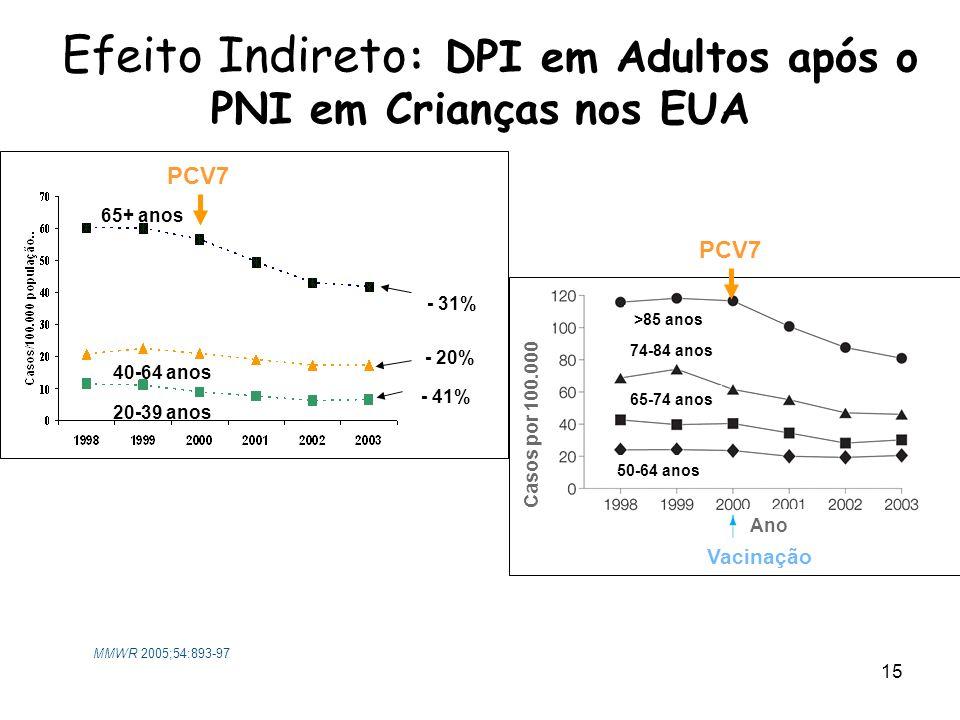 Efeito Indireto: DPI em Adultos após o PNI em Crianças nos EUA
