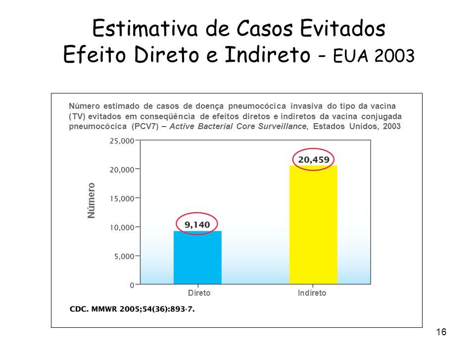 Estimativa de Casos Evitados Efeito Direto e Indireto - EUA 2003