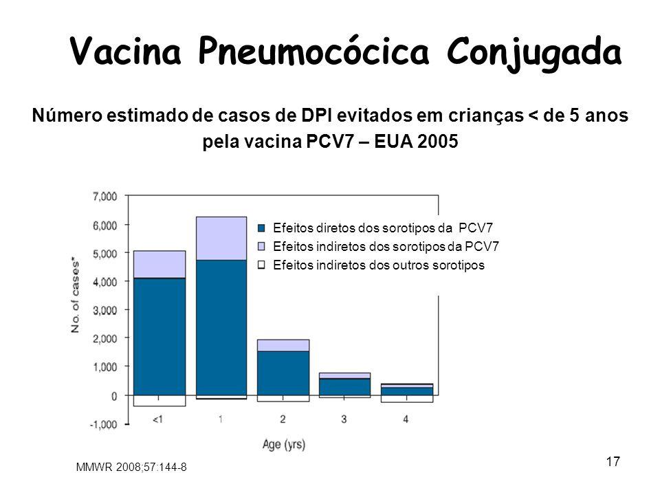 Vacina Pneumocócica Conjugada