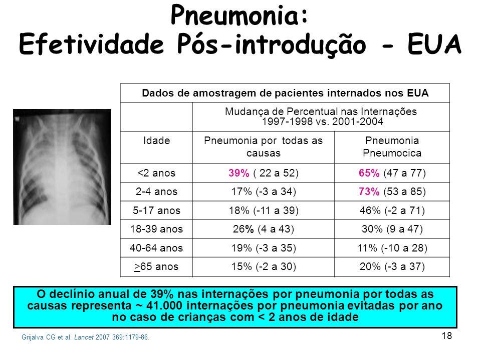 Pneumonia: Efetividade Pós-introdução - EUA