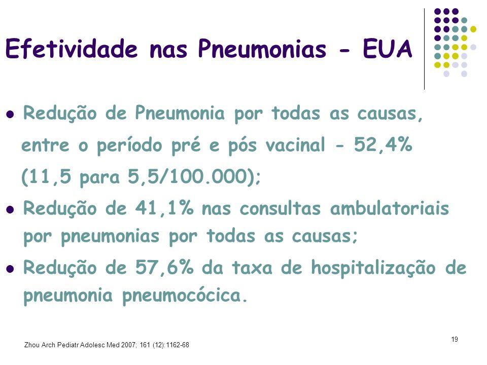 Efetividade nas Pneumonias - EUA