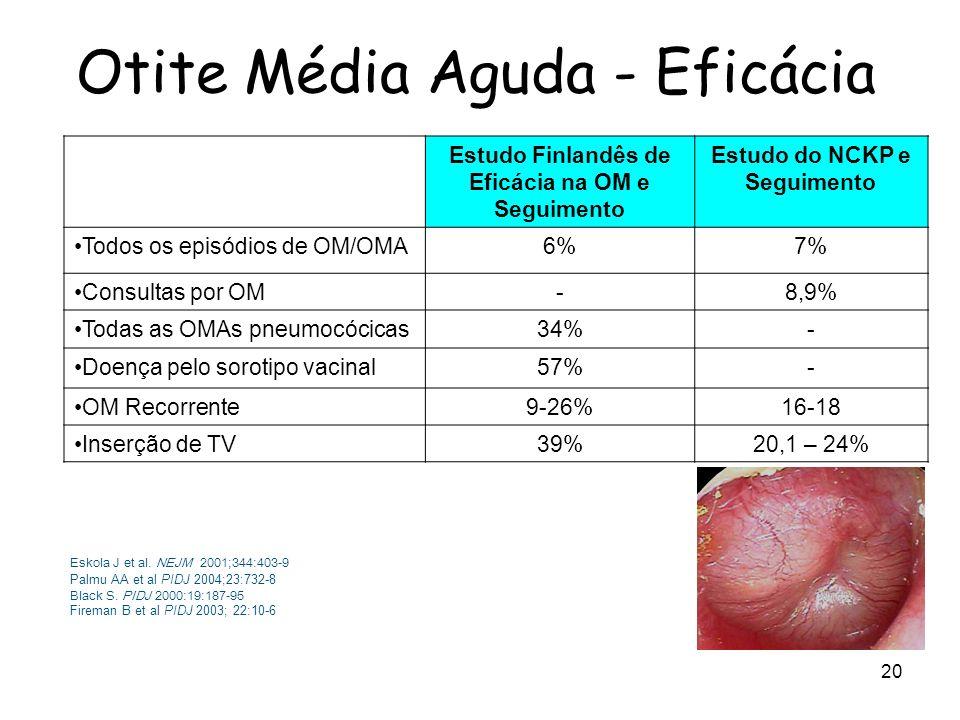 Otite Média Aguda - Eficácia