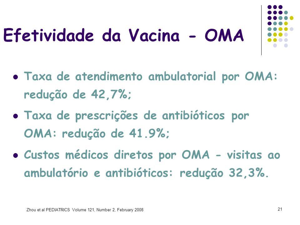 Efetividade da Vacina - OMA