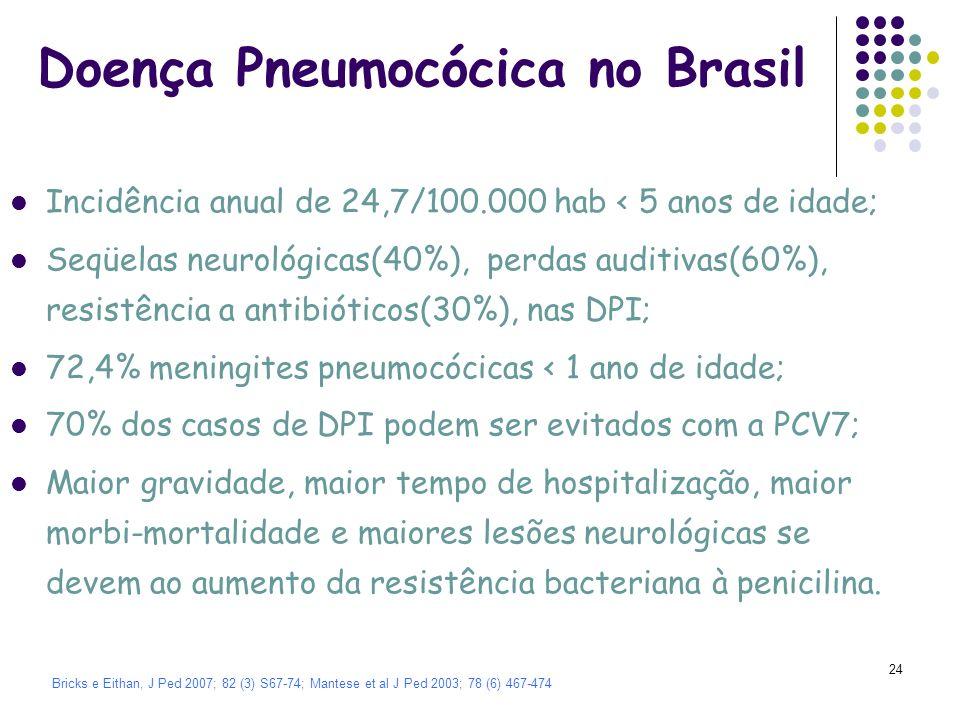 Doença Pneumocócica no Brasil