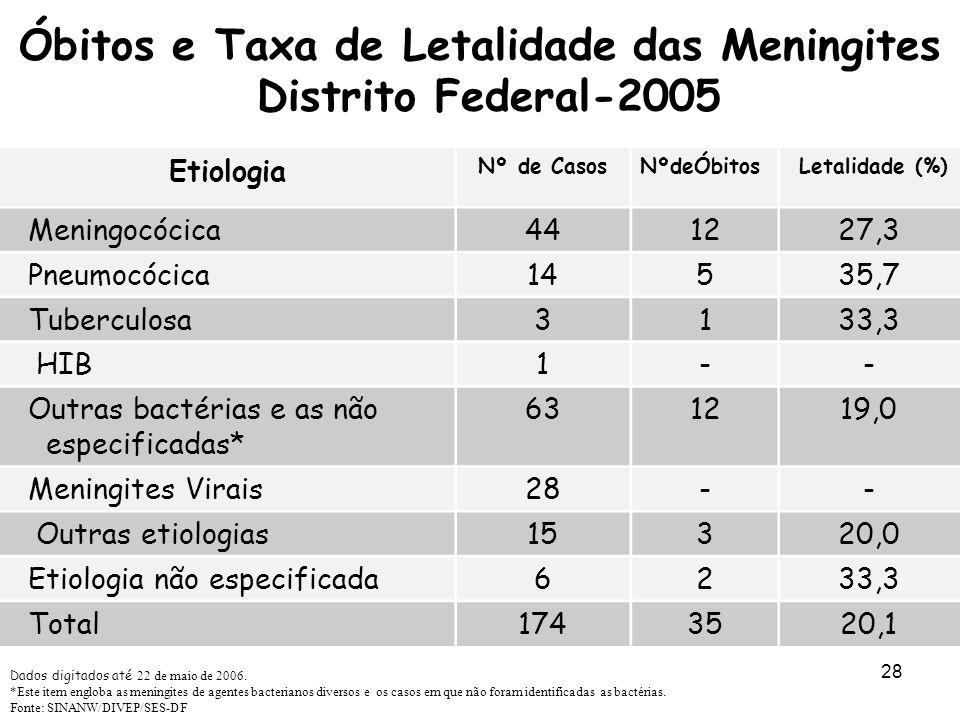 Óbitos e Taxa de Letalidade das Meningites