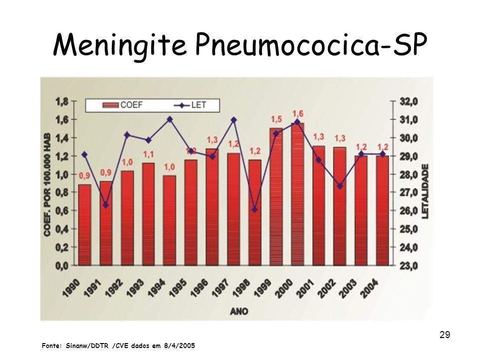 Meningite Pneumococica-SP