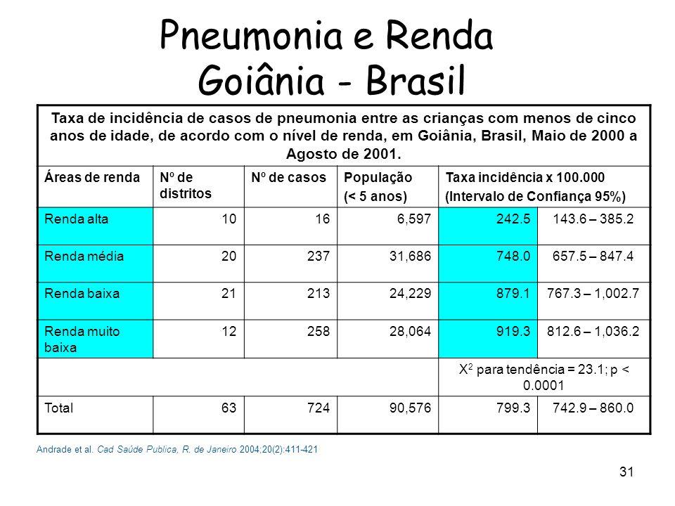 Pneumonia e Renda Goiânia - Brasil