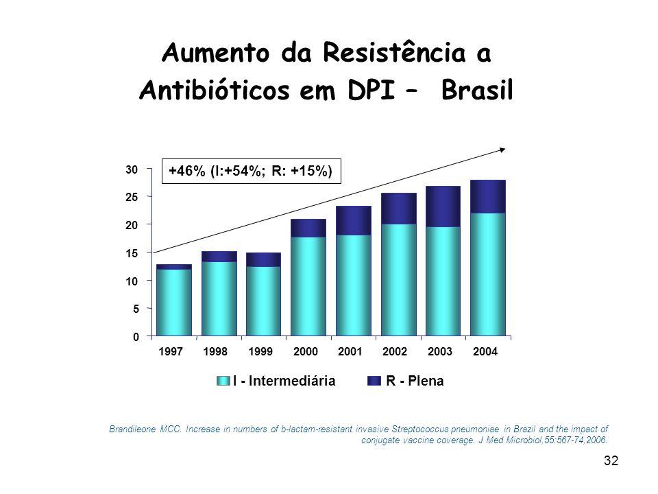 Aumento da Resistência a Antibióticos em DPI – Brasil