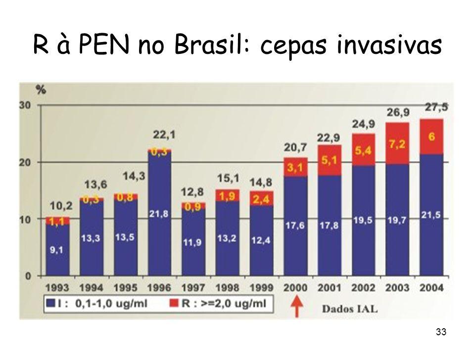 R à PEN no Brasil: cepas invasivas