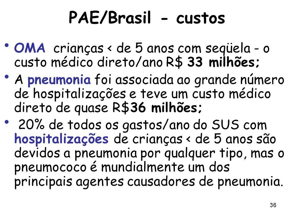 PAE/Brasil - custos OMA crianças < de 5 anos com seqüela - o custo médico direto/ano R$ 33 milhões;
