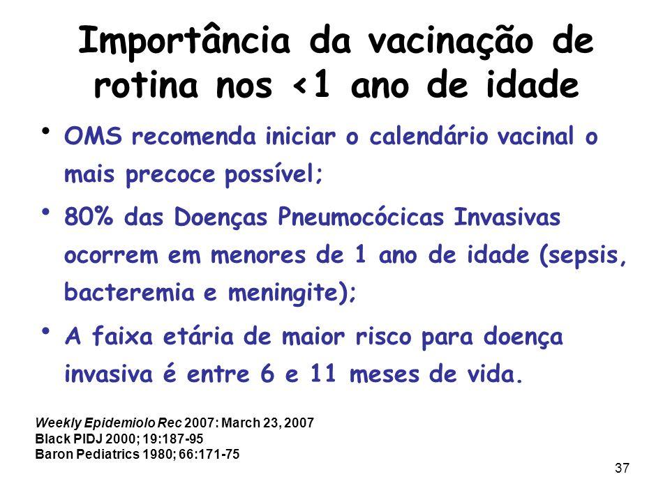 Importância da vacinação de rotina nos <1 ano de idade